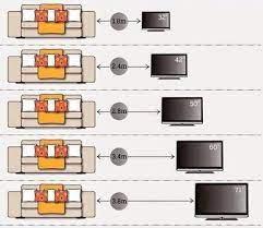 اختيار الحجم المناسب للشاشة