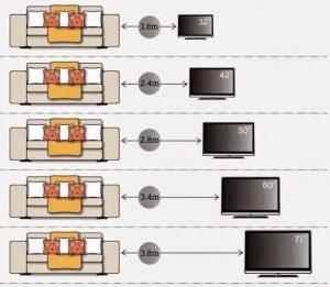 اختيار حجم الشاشة المناسب